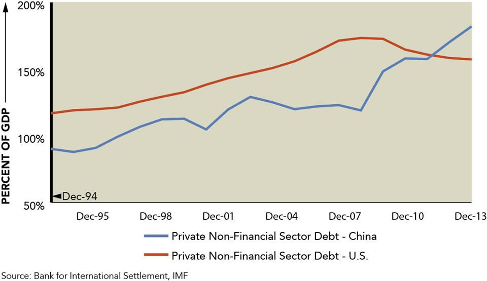 Growing Debt in China - Marquette Associates