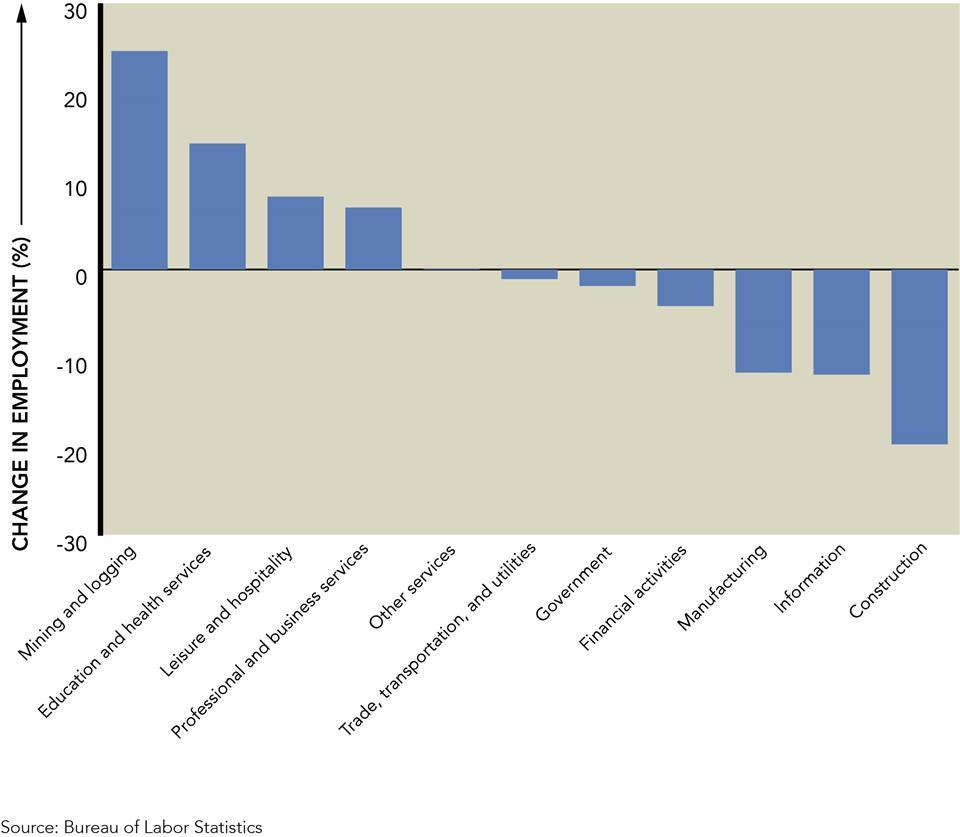uneven labor market recovery marquette associates