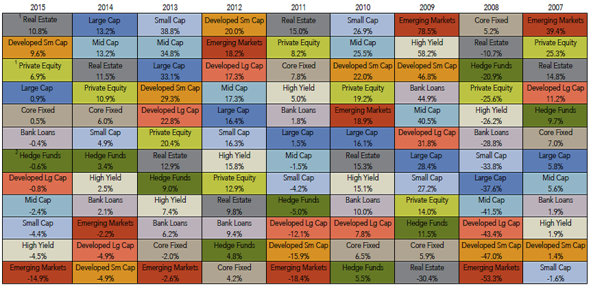 Why is portfolio diversification important marquette associates what is commonly referred to as a periodic table of investment returns it is a table showing historic calendar year returns for various asset classes urtaz Image collections