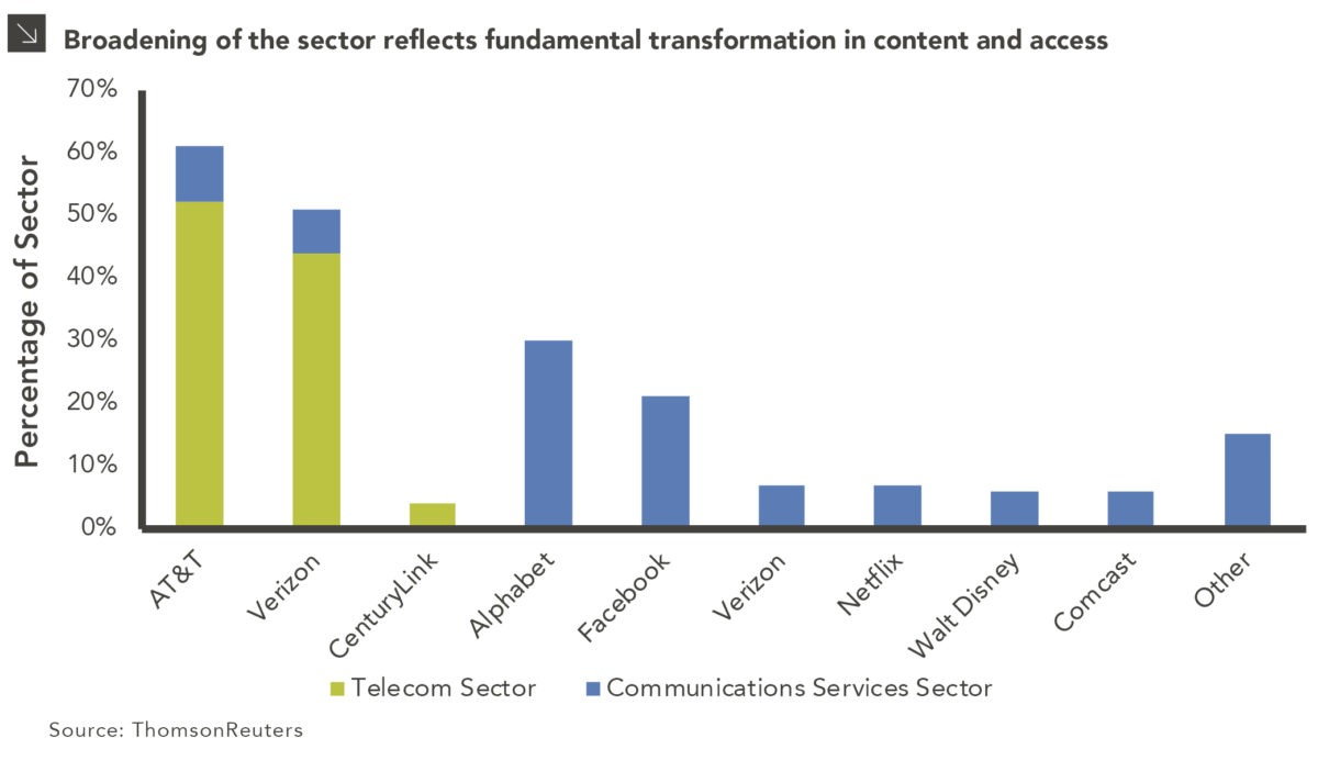 Goodbye Telecommunications Services Sector and Hello