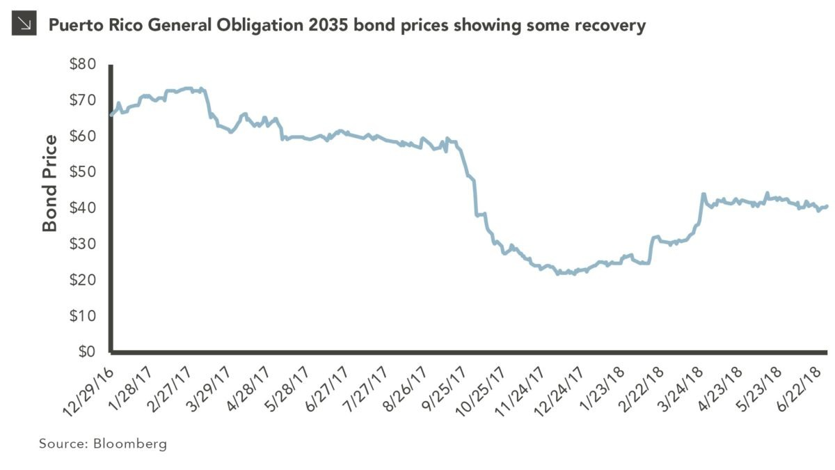 Puerto Rico General Obligation 2035 bond prices over time chart