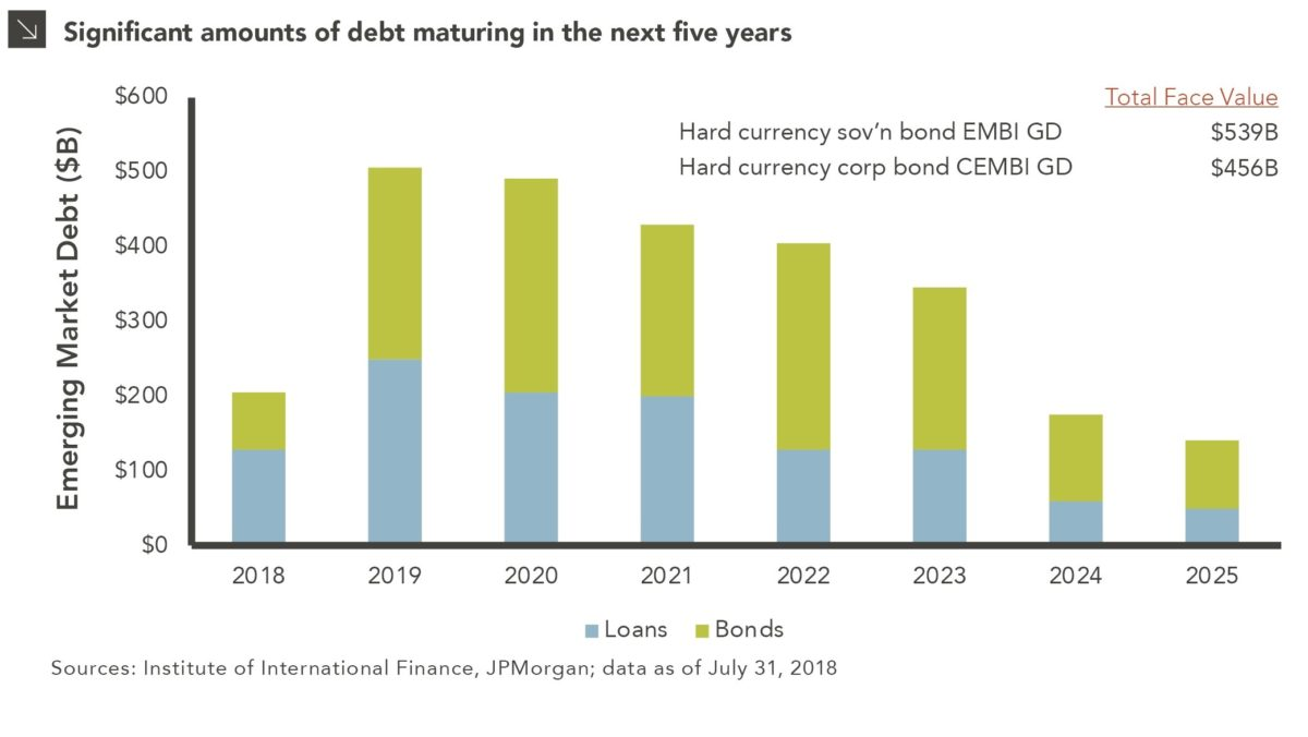 chart displaying Looming Maturity Wall for Emerging Markets Debt