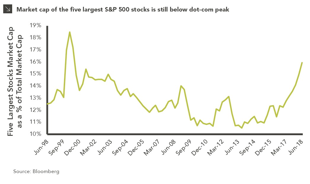 Chart displaying market cap of the five largess S&P 500 stocks since the late 1990's