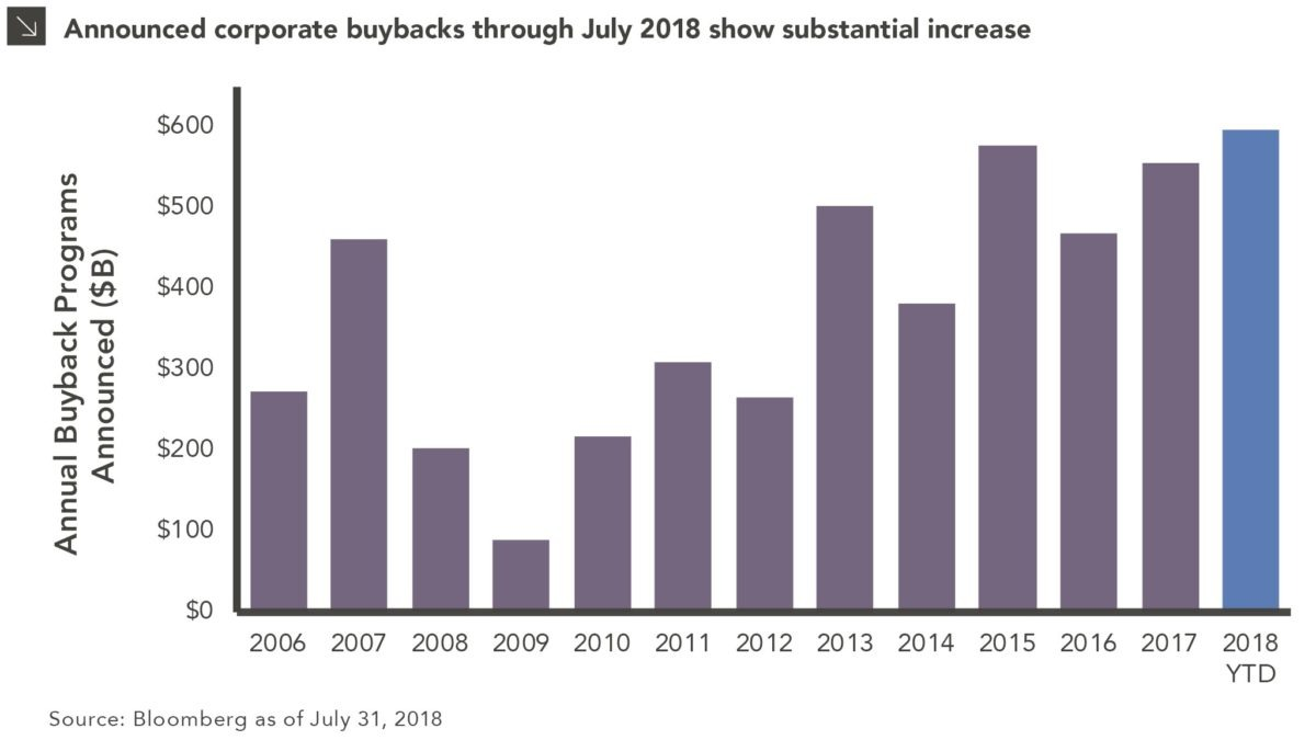 """Cash Rich"" S&P 500 Companies Accelerating Buybacks in 2018"