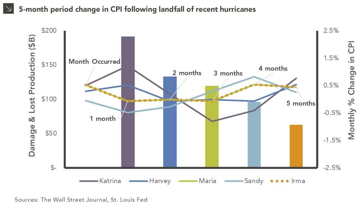 Can Hurricanes Drive Inflation Higher