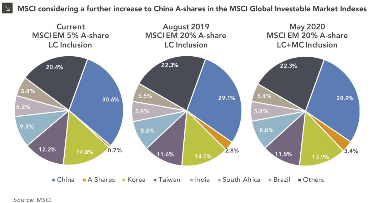 A Shining Light for China chart displaying MSCI A-shares
