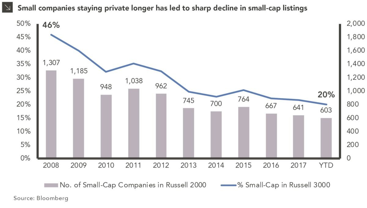 Are Small-Cap Equity Opportunities Disappearing