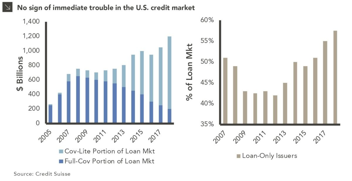 U.S. Credit Market Health Check