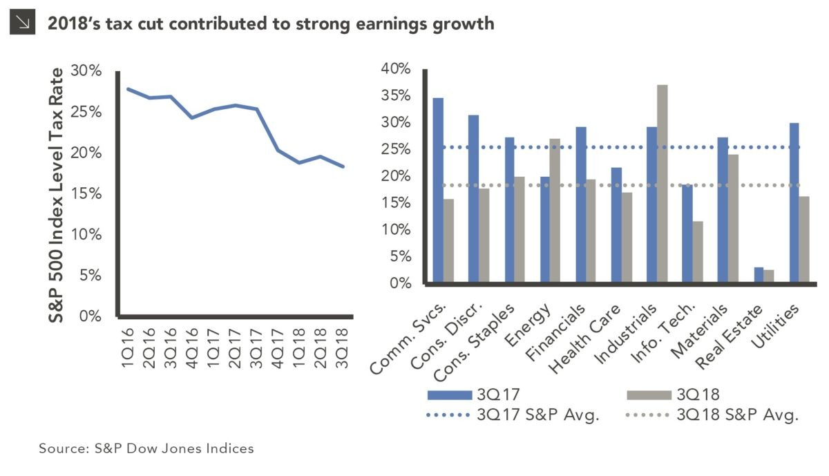 Slower Earnings Growth in 2019 chart displaying effects of 2018's tax cuts -- that is, strong growth in corporate earnings