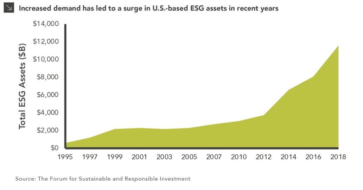 ESG Assets Continue Their Dramatic Rise: Increased demand has led to a surge in U.S.-based ESG assets in recent years
