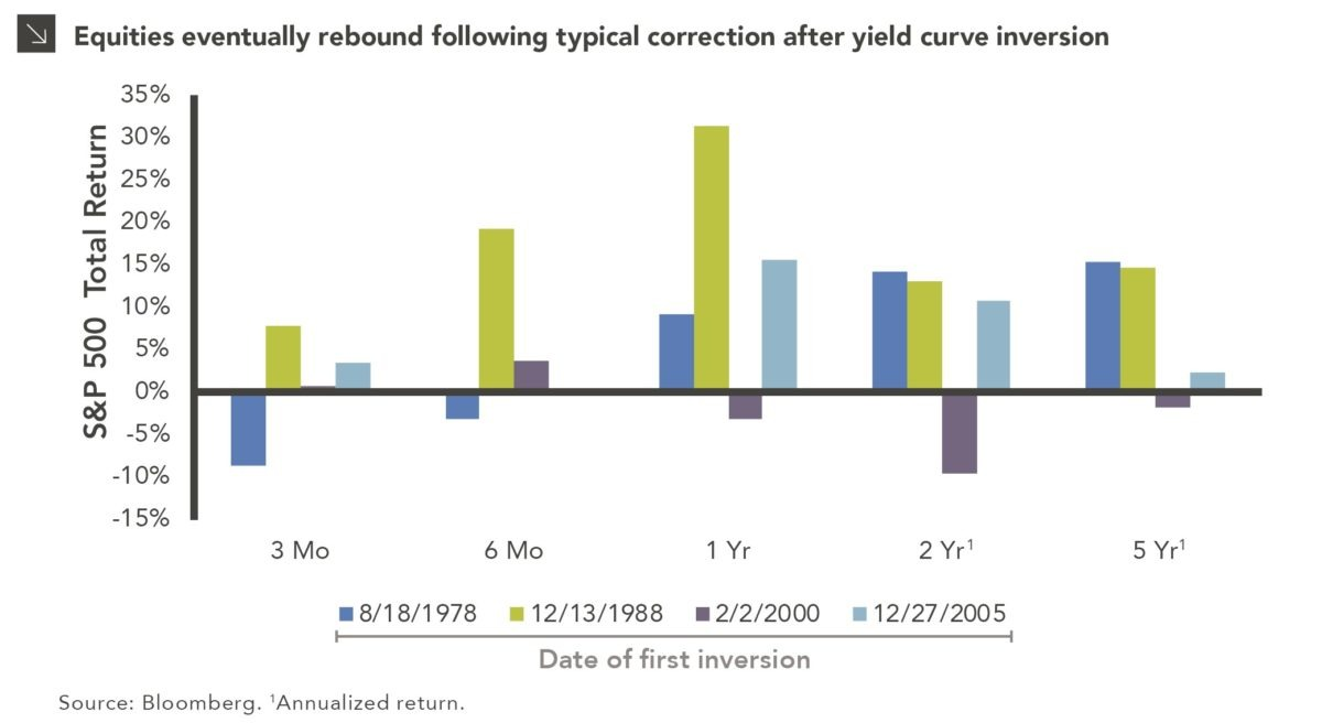Should Investors Reduce Equity Allocations After Yield Curve Inversion chart