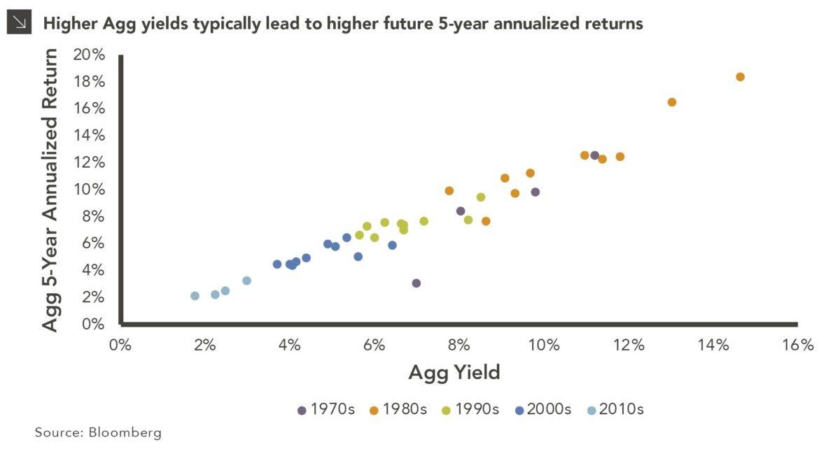Higher Yields, Higher Returns chart