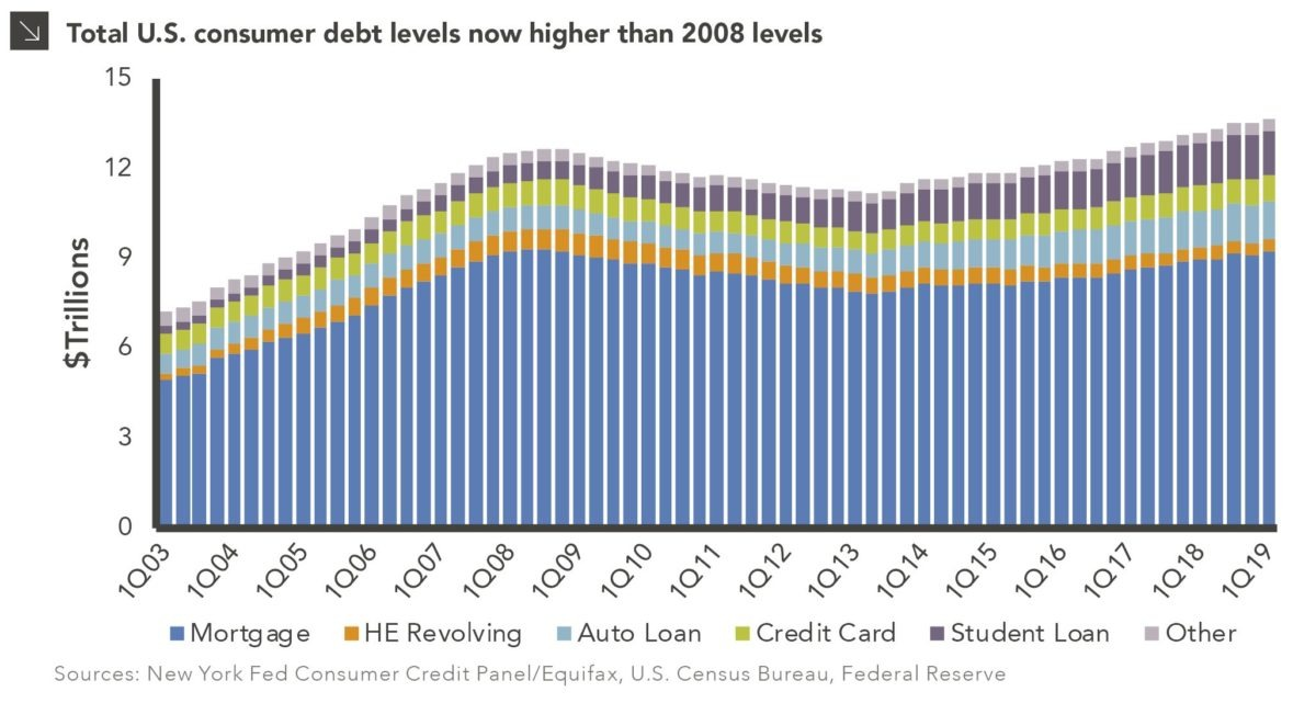 Are Americans Swimming in Debt Again? bar chart