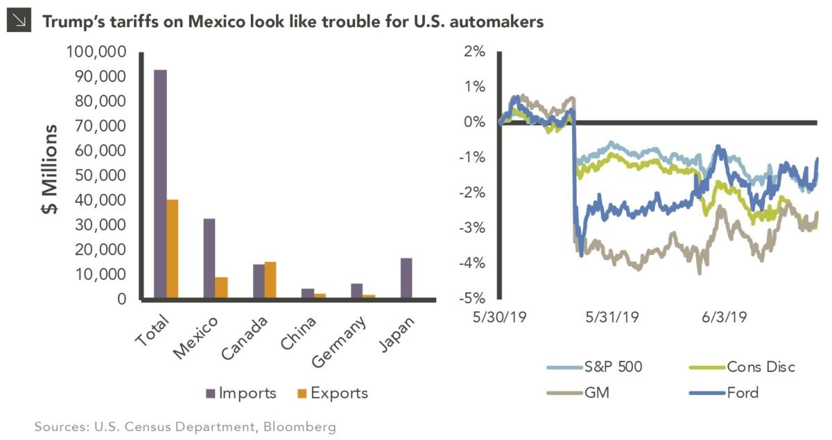 Tank on Empty? Proposed Tariffs on Mexico Will Heavily Impact the Auto Industry