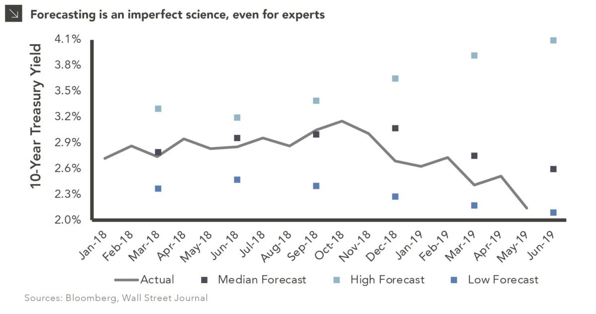 When the Experts Are Wrong chart