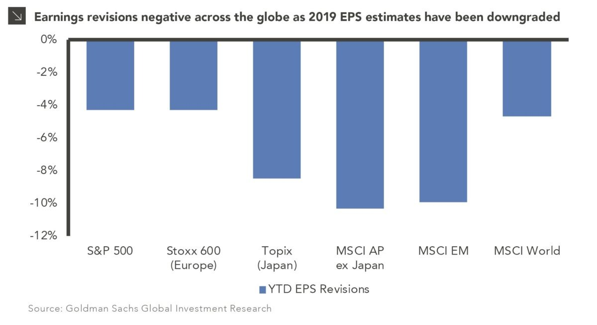 What to Expect from Global Equities? bar chart showing Earnings revisions negative across the globe as 2019 EPS estimates have been downgraded