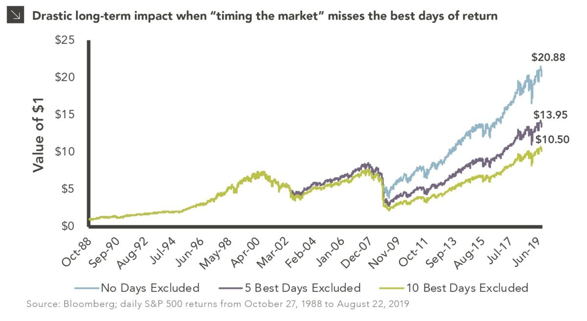 The Good Old Days chart of the week