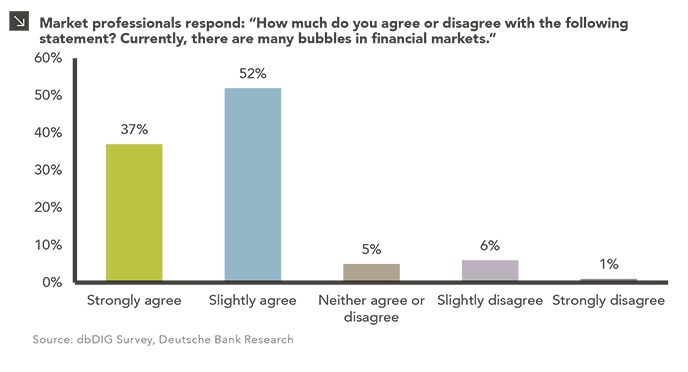 """Column chart showing survey results by percentage of respondents. Chart subtitle: Market professionals respond: """"How much do you agree or disagree with the following statement? Currently, there are many bubbles in financial markets."""" Chart description: Y-axis shows % of respondents ranging from 0-60%. X-axis shows columns by """"Strongly agree, Slightly agree, Neither agree or disagree, Slightly disagree, and Strongly disagree."""" 37% strongly agree, 52% slightly agree, 5% neither, 6% slightly disagree, and 1% strongly disagree. Chart source: dbDIG Survey, Deutsche Bank Research. Data was released this week."""
