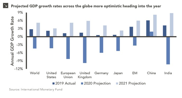 Chart subtitle: Projected GDP growth rates across the globe more optimistic heading into the year. Chart description: Bar chart showing Annual GDP Growth Rate on y-axis, with 2019 Actual, 2020 Projection, and 2021 Projection for (x-axis) World, United States, European Union, United Kingdom, Germany, Japan, Emerging Markets, China, and India. All categories show positive for 2019 and 2021 projection; all categories except China negative for 2020 projection. Chart source: IMF.