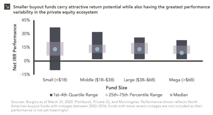 Column chart showing Net IRR Performance by Fund Size within private equity. Chart subtitle: Smaller buyout funds carry attractive return potential while also having the greatest performance variability in the private equity ecosystem Chart description: Y-axis shows Net IRR Performance, ranging from -15 to 45%. X-axis shows Fund Size by categories: Small ($6B). Each category has the full first through fourth quartile range in dark gray, then the 25th-75th percentile range overlaid in a lighter transparent gray, then a circle point marking the Median fund's net IRR performance. The Small Buyout category shows the greatest performance dispersion (median Net IRR of 13%, a 1st quartile range of 21–37%, and a 4th quartile range of -10–6%) but also the highest net IRR performance shown. Each consecutive category has slightly smaller bars for the full quartile range. Chart sources: Burgiss as of March 31, 2020, Pitchbook, Private iQ, and Morningstar. Performance shown reflects North American buyout funds with vintages between 2002–2016; funds with more recent vintages are not included as their performance is not yet meaningful.