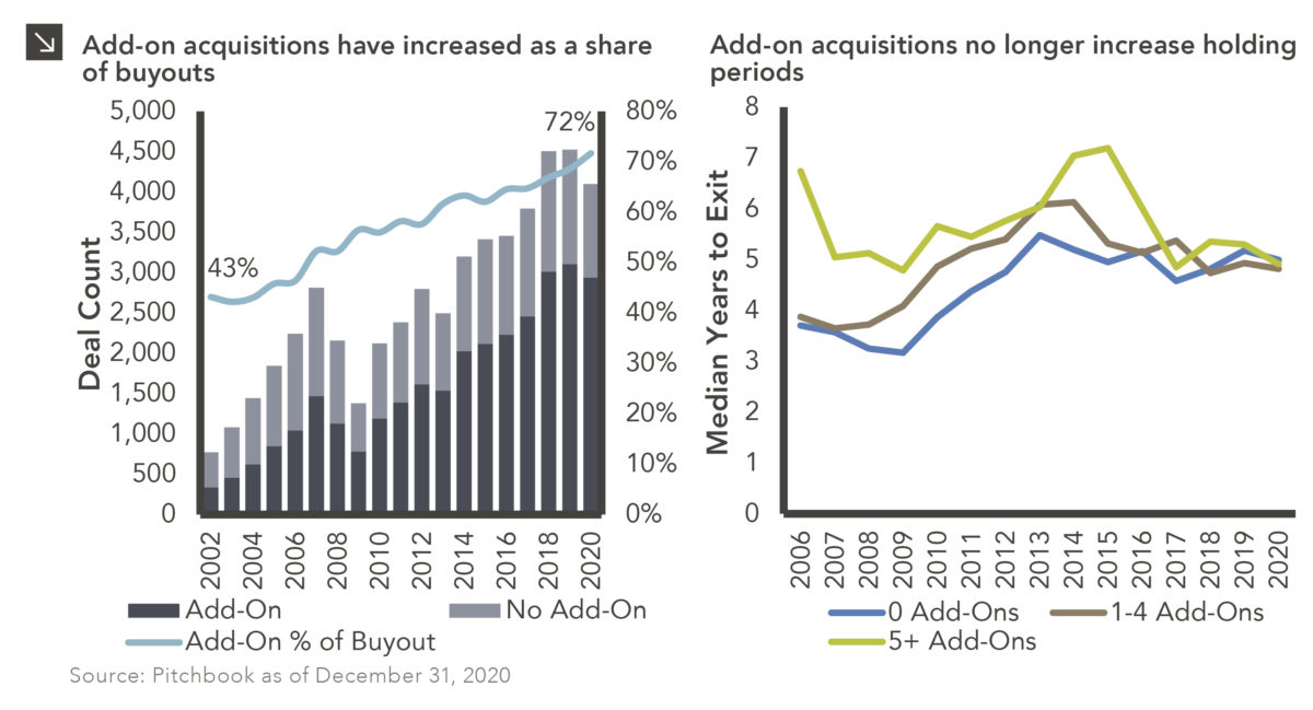 """Two charts showing changes in private equity add-on acquisition activity. Chart subtitles: Left reads, """"Add-on acquisitions have increased as a share of buyouts,"""" and right reads, """"Add-on acquisitions no longer increase holding periods."""" First chart description: Combined stacked columns and line chart. Left y-axis for columns shows Deal Count, ranging from 0-5,000. X-axis shows years 2002-2020. Right y-axis for line shows Add-Ons as a % of Buyouts as range of percentages from 0-80%. Line has steadily increased since 2002, from 43% to 72% in 2020. The total number of Deals has increased significantly; each stacked column shows deals that were add-ons and were not add-ons which, with add-ons also steadily increasing. Second chart description: Line chart. Y-axis shows Median Years to Exit. X-axis shows years from 2006-2020. There are three lines with the following category labels: 0 Add-ons; 1-4 add-ons; 5+ add-ons. In 2006, the 5+add-ons category was near 7 years holding time and the 1-4 add-ons category and 0 add-ons categories were near 4, but in 2020, all three categories were all very close to 5 years. Chart source: Pitchbook as of December 31, 2020."""