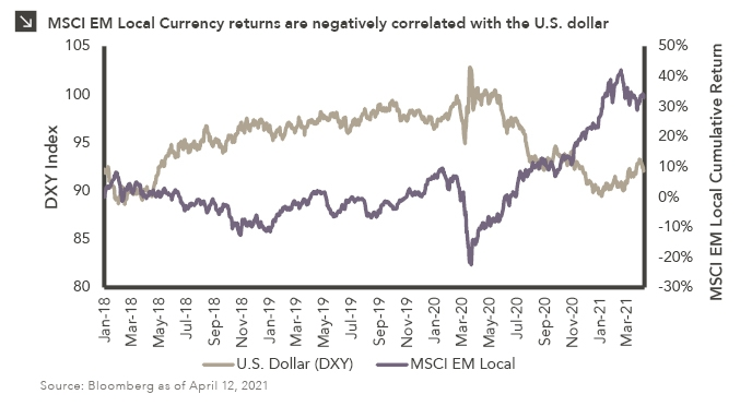Line chart showing U.S. Dollar Index (DXY) in tan and MSCI EM Local Returns in purple. Chart subtitle: MSCI EM Local Currency returns are negatively correlated with the U.S. dollar Chart description: Left Y-axis shows DXY Index range from 80 to 105. Right Y-axis shows MSCI EM Local Cumulative Return range from -30 to +50%. X-axis shows dates from January 2018 to present, in quarterly increments. Correlation of the two lines is generally very aligned; when the dollar line goes up, EM goes down and vice versa. In late March 2020, the dollar spiked to its highest level shown in the chart (102.5) and EM returns dropped sharply (-22.6%), but both have reversed since then, crossing several times in the fall, and now EM is up (32.9%) while the dollar is down (92.1). Chart source: Bloomberg as of April 12, 2021.