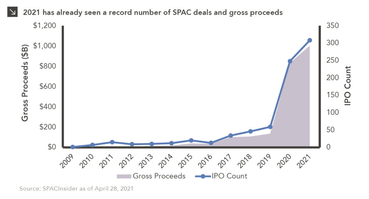 Combined area and line chart showing SPAC deals and gross proceeds since 2009 by year. Chart subtitle: 2021 has already seen a record number of SPAC deals and gross proceeds. Chart description: Left Y-axis shows Gross Proceeds in $ Billions, ranging from 0-1,200. X-axis shows years from 2009 to 2021 as of April 28. Right Y-axis shows IPO count from 0-350. Gross proceeds in area is minimal from 2009 to 2014, with steady increase from 2014-2019 and a huge jump in 2020 ($83B) and 2021 ($100B). Line of IPO count follows similar trend (2020: 248 IPOs, 2021: 308 IPOs). Chart source: SPACInsider as of April 28, 2021.