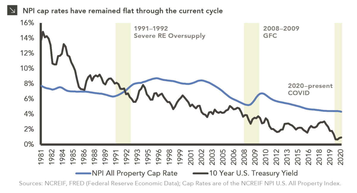 Line chart showing NPI All Property Cap Rates and 10 Year U.S. Treasury Yield. Chart subtitle: NPI All Property Cap Rates have remained flat through the current cycle. Chart description: Y-axis shows percentages frfom 0 to 16%. X-axis shows years from 1981 to present. Recession periods are shaded and labeled marking the beginning of real estate cycles: 1991-1992 for Severe RE Oversupply, 2008-2009 for Global Financial Crisis, and 2020-present for Covid. Line for NPI All Property Cap Rate is blue and rises within the previous two recessions but shows no change for the present recession. 10-year yield line shows changes during each recession. Chart source: NCREIF, FRED (Federal Reserve Economic Data); Cap Rates are of the NCREIF NPI U.S. All Property Index.