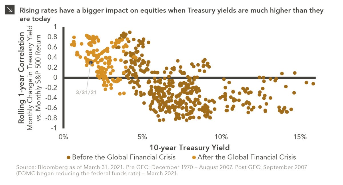 Scatter chart showing correlation of 10-year Treasury Yield and Correlation of Treasury Yield vs. S&P 500 Return. Chart subtitle: Rising rates have a bigger impact on equities when Treasury yields are much higher than they are today. Chart description: Y-axis shows Rolling 1-Year Correlation: Monthly Change in Treasury Yield vs. Monthly S&P 500 Return, ranging from -1 to +1. X-axis shows 10-Year Treasury Yield from 0-18%. Two series are scattered: Before the Global Financial Crisis in brown and After the Global Financial Crisis in orange. There is some slight overlap of the two around the 3-4% Treasury Yield mark, but otherwise the majority of the Pre-GFC series is to the right of the 4% yield mark and ranges across the x-axis for the full -1 to +1 correlation. The Post-GFC series is primarily above the x-axis, though there are some below, and in the first 4% of yield. March 31, 2021 is highlighted at a correlation of 0.299 and the Treasury yield at 1.74%. Chart source: Source: Bloomberg as of March 31, 2021. Pre GFC: December 1970 – August 2007. Post GFC: September 2007 (FOMC began reducing the federal funds rate) – March 2021.