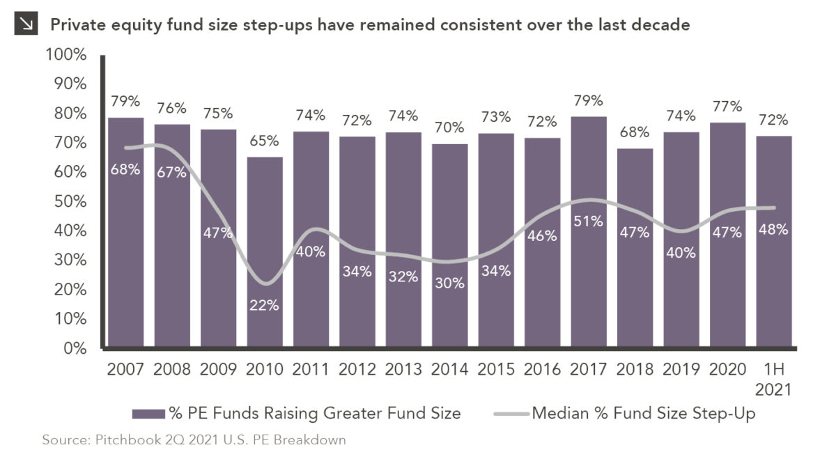 Column/line chart showing PE fund size step-ups and increased fund sizes. Chart subtitle: Private equity fund size step-ups have remained consistent over the last decade. Chart description: Left y-axis ranges percent from 0-100%. X-axis goes by years from 2007 to 1H2021. Columns in purple show % PE Funds Raising Greater Fund Size; line in gray shows Median % Fund Size Step-Up. Ranges for both categories are fairly consistent; columns hover near 70% and line has larger range but has hovered between 30% and 51% for the past ten years. The lowest year for both categories was 2010, with 65% and 22% respectively. As of 1H2021, 72% of PE funds are raising greater fund sizes and the median fund size step-up is 48%. Chart source: Pitchbook 2Q 2021 U.S. PE Breakdown.