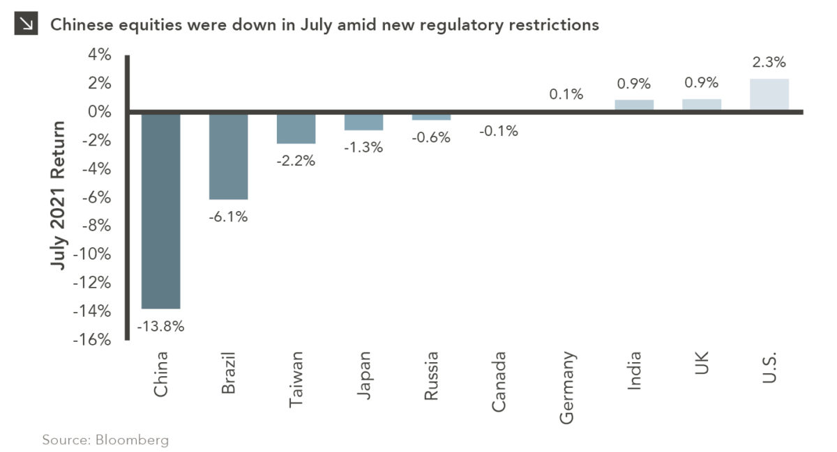 Chinese equities were down in July amid new regulatory restrictions