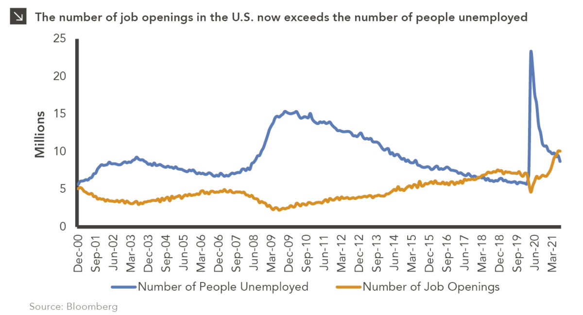 Two-line chart showing unemployment and job openings. Chart subtitle: The number of job openings in the U.S. now exceeds the number of people unemployed. Chart description: Y-axis shows number in millions, from 0 to 25. X-axis shows date from December 2000 to July 2021, labeled in increments of nine months. Blue line shows number of people unemployed. Orange line shows number of job openings, As described in the accompanying text, in recent months, the number of job openings has exceeded the number of unemployed people. Chart source: Bloomberg.