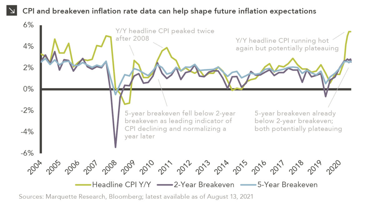Three-line chart showing Consumer Price Index year-over-year growth (representing actual inflation) and 2- and 5-year breakeven inflation rate (measuring difference in yield between U.S. Treasury bonds and TIPS of the same maturity). Chart subtitle: CPI and breakeven inflation rate data can help shape future inflation expectations Chart description: Y-axis shows range of percentages from -6% to +6%. X-axis shows years from 2004 to present (though labeled by year, so final label is 2020). Headline CPI Y/Y is green line; 2-Year Breakeven is purple; 5-Year Breakeven is teal. Labels on chart highlight that Y/Y headline CPI peaked twice after 2008's financial crisis. In 2011, the 5-year breakeven fell below 2-year breakeven as leading indicator of CPI declining and normalizing a year later. Most recently, Y/Y headline CPI running hot again but potentially plateauing and the 5-year breakeven is already below the 2-year breakeven and both potentially plateauing. Chart sources: Marquette Research, Bloomberg; latest available as of August 13, 2021.
